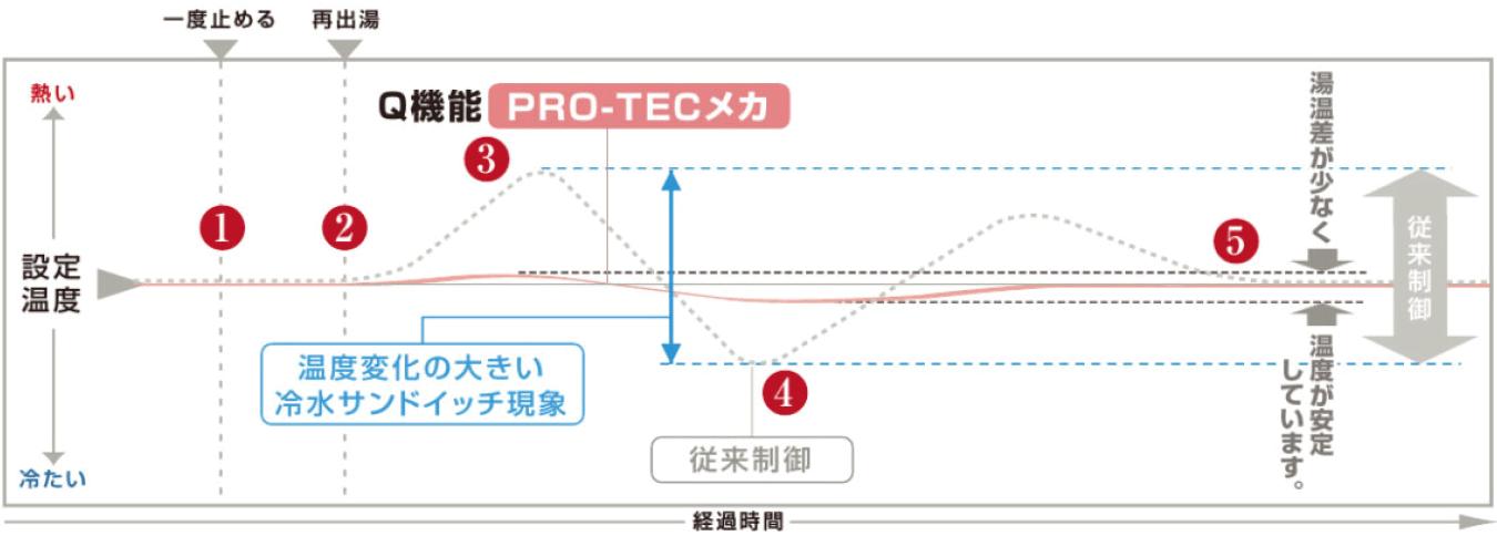 PRO-TECメカ